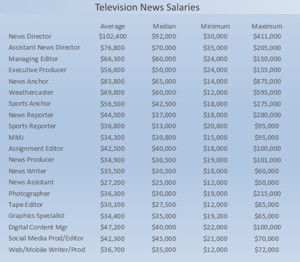 research_2015_salary_tv