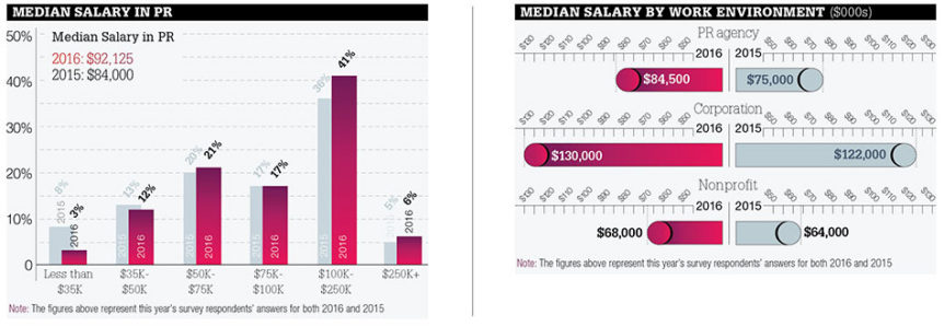 PRWeek releases Salary Survey